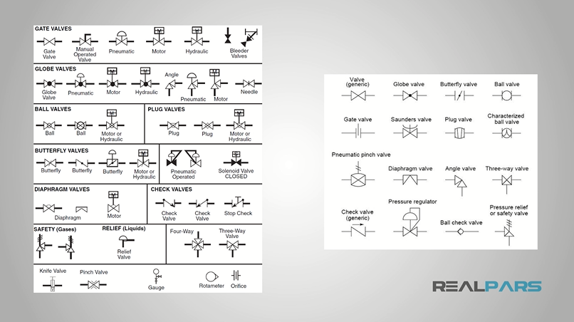 What Is A Pid Diagram Plc Programming Courses For Beginners
