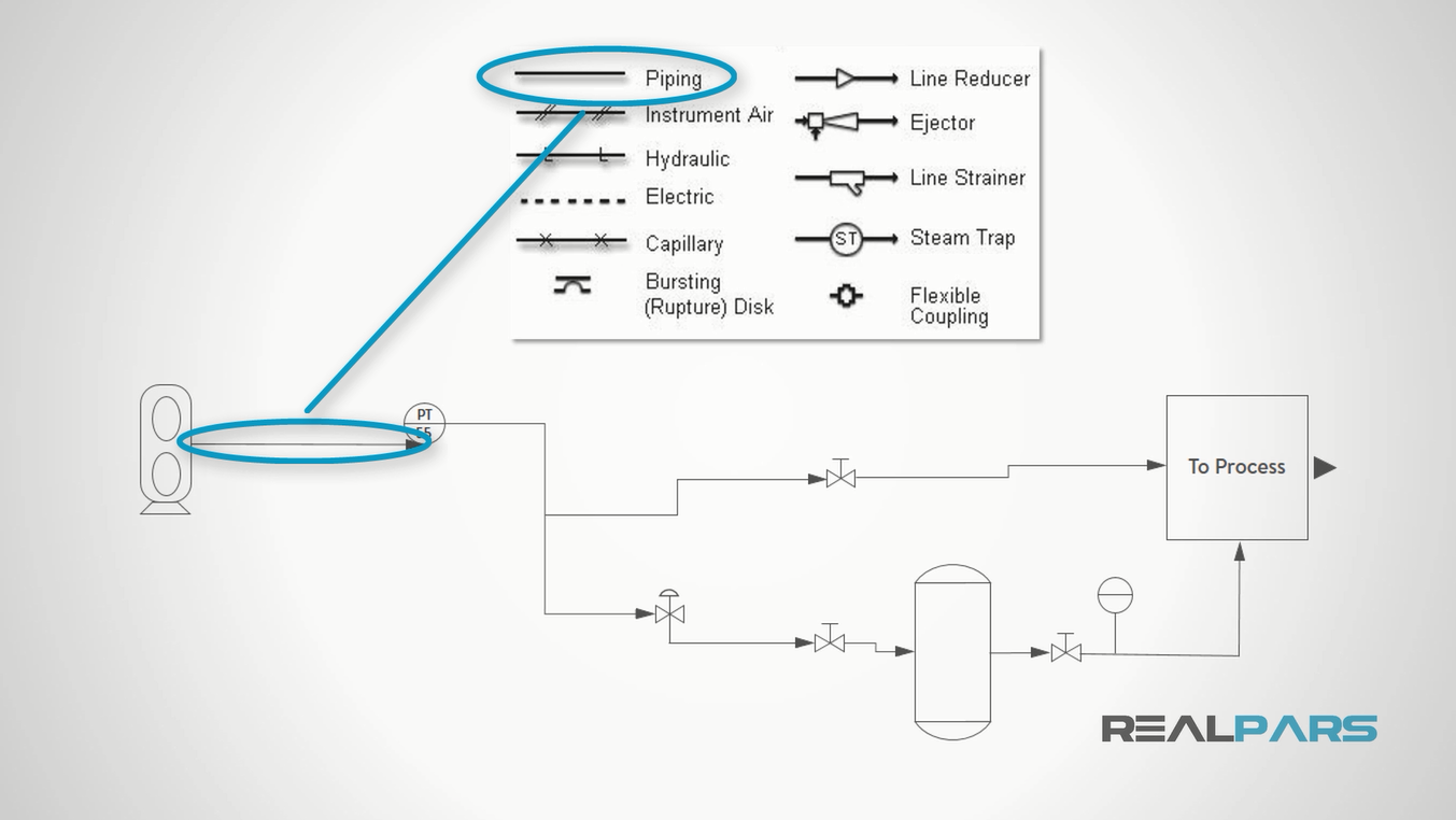 Follow the pipes to the next component and find it on the legend. Did you  find the Pressure Transmitter?