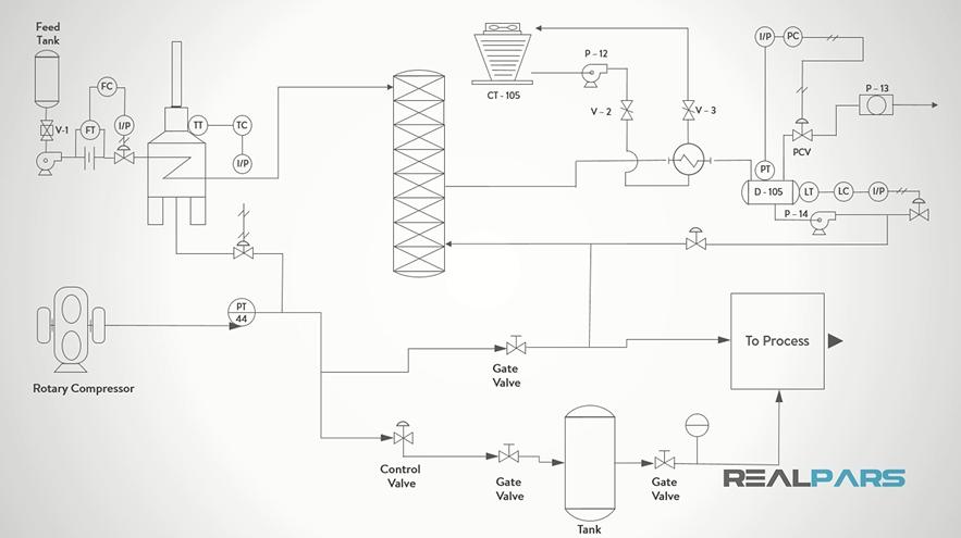 Pid Diagram | Wiring Diagram