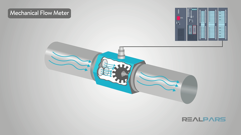How a Flow Meter Works   RealPars (Video Animation)