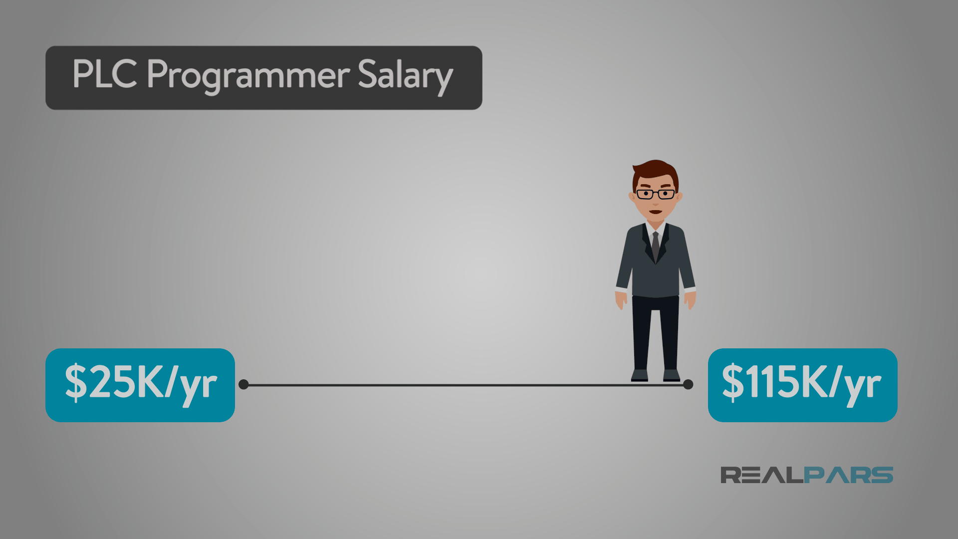 PLC Programmer Salary | PLC Programming Courses for