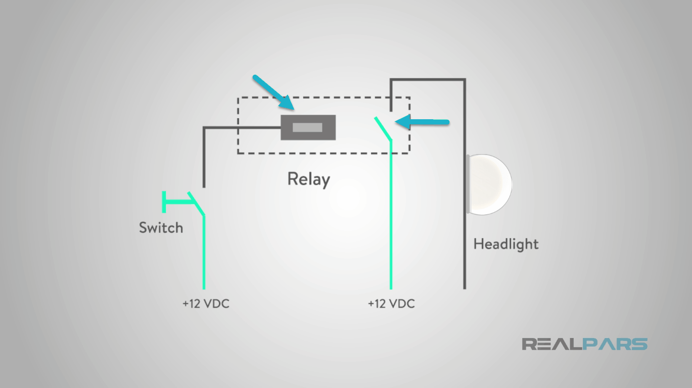 What Is A Relay System 12 Volt Wire Schematic Once This Coil Circuit Closed With Volts The Electromagnet Inside Energized And Set Of Contacts Will Close