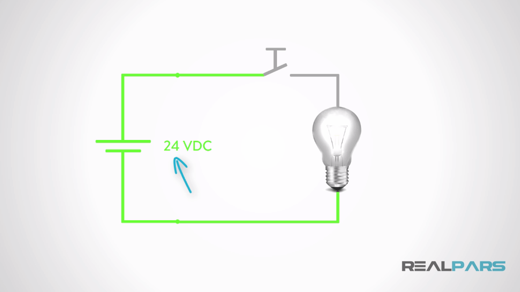 In DC PLC circuits, the power supply almost always supplies 24 Volts DC to  the connected devices. In the diagram below, a DC circuit is shown which  turns on ...