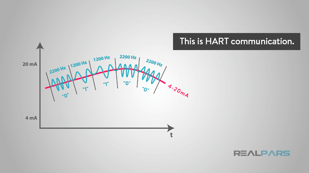 what is hart protocol  hart communication protocol