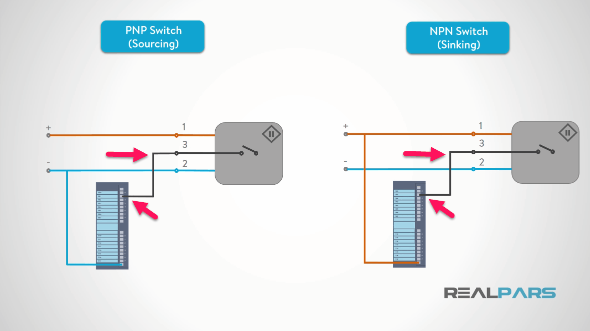 "npn switches ""sink"" dc common to the black wire when the switch is  activated  remember, in both cases, the black wire is connected to the plc  input channel"