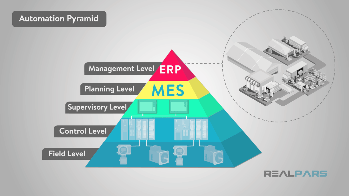 what is the automation pyramid? realpars  you a little information on the automation pyramid and how technology is automating industry make sure you check back for another new blog post soon