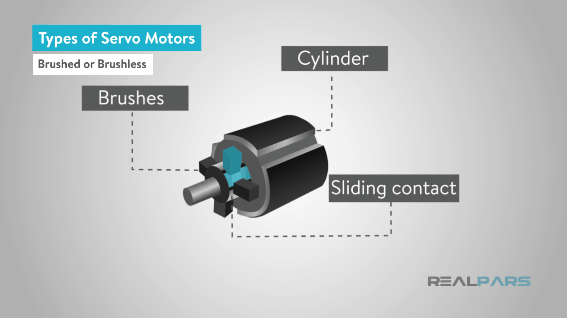 What is a Servo Motor and How it Works? | RealPars