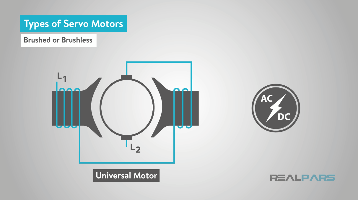 What Is A Servo Motor And How It Works Realpars Wiring Schematic For The Plugs Of Four Major Manufacturers Final Classification To Consider Whether Application Will Use Synchronous Or Asynchronous Rotating Field