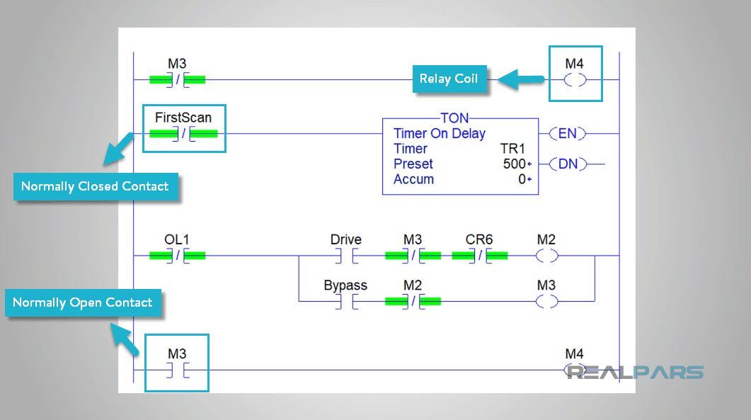 What is Ladder Logic? | RealPars