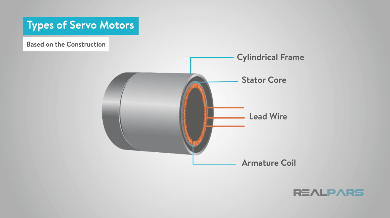 What Is A Servo Motor And How It Works Realpars Stator Winding Diagram The Rotor Consists Of Permanent Magnet This Differs With Asynchronous Induction Type In That Current Induced By