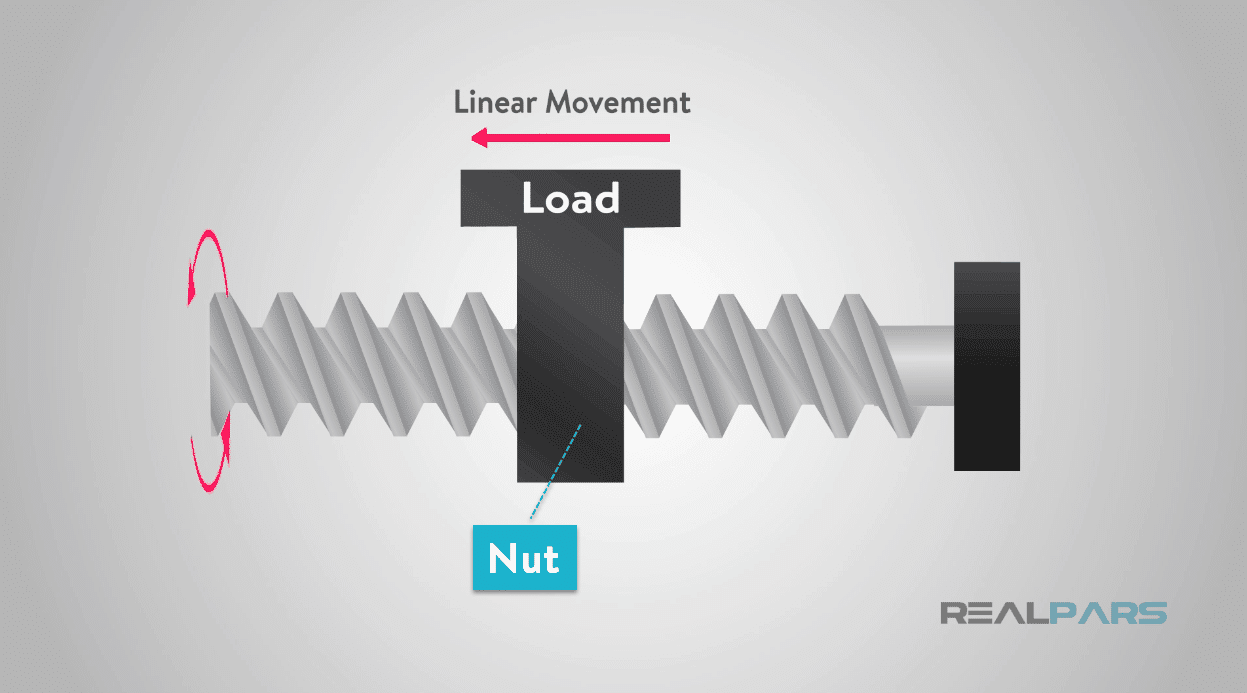 What is a Linear Motion Control? | RealPars