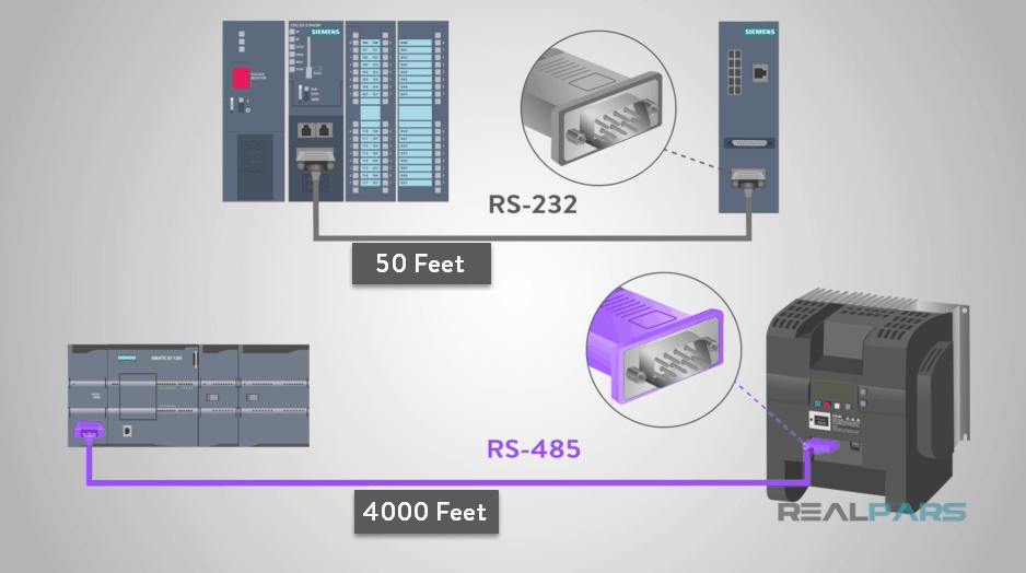 What is RS485 and How It's used in Industrial Control Systems