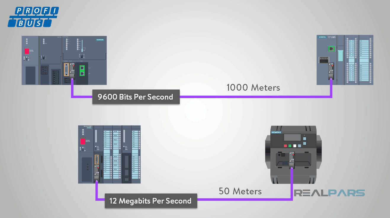 Pleasant Ether Cable Diagram Further Siemens Profibus Connector Wiring Wiring Digital Resources Sulfshebarightsorg