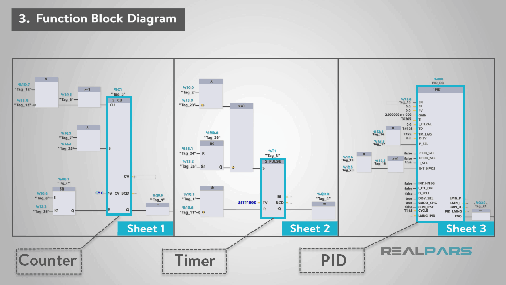 What are the Most Por PLC Programming Languages? | RealPars Block Diagram For Plc on