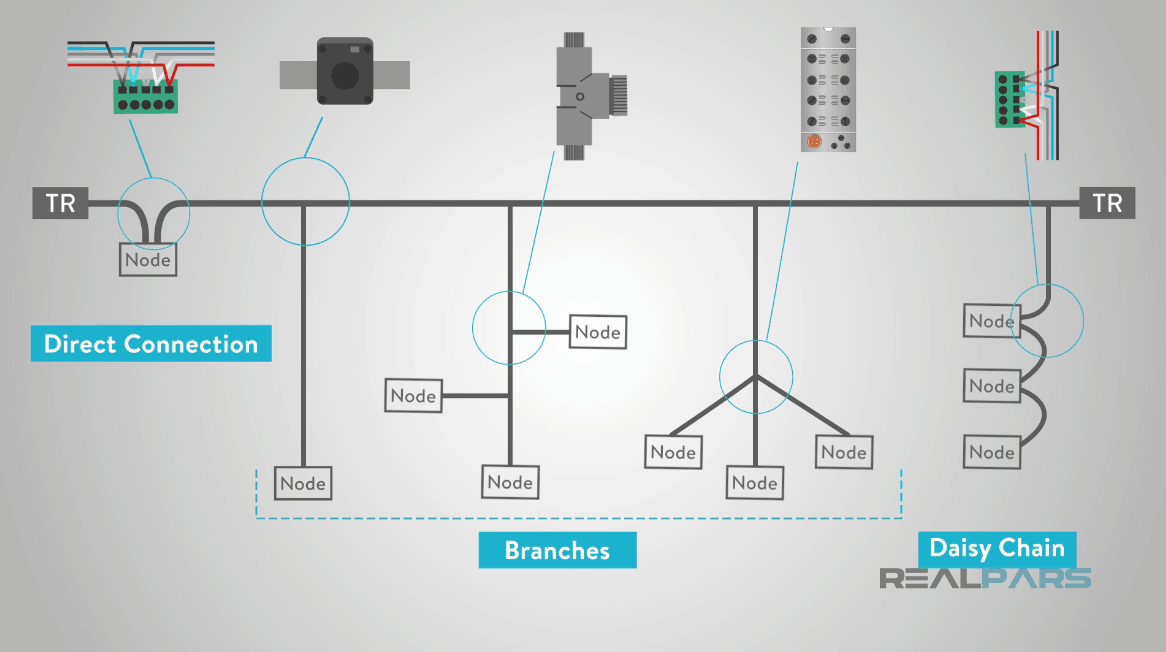 [DIAGRAM_3ER]  What is DeviceNet? | RealPars | Devicenet Wiring Diagram |  | RealPars