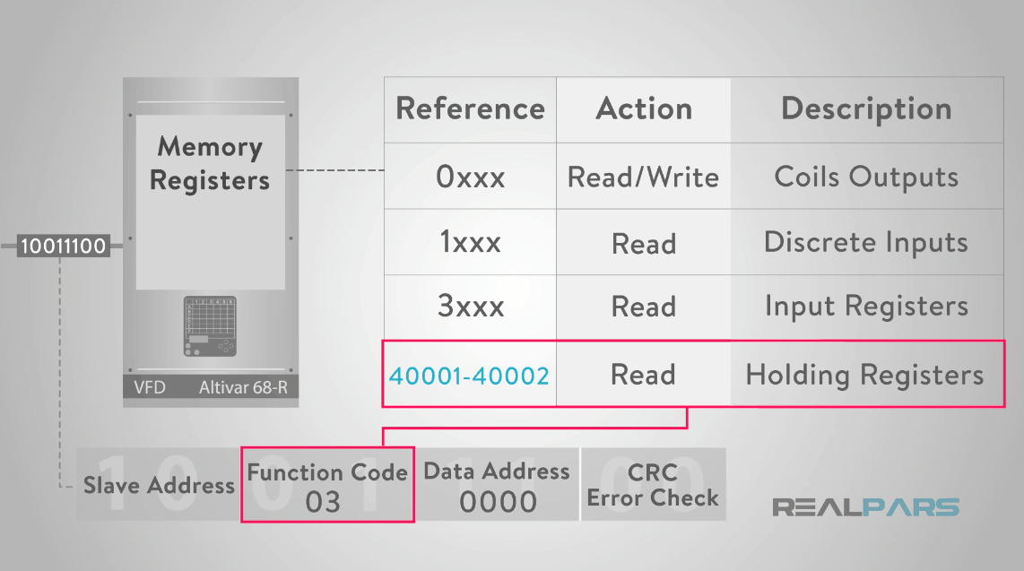 How does Modbus Communication Protocol Work? | RealPars