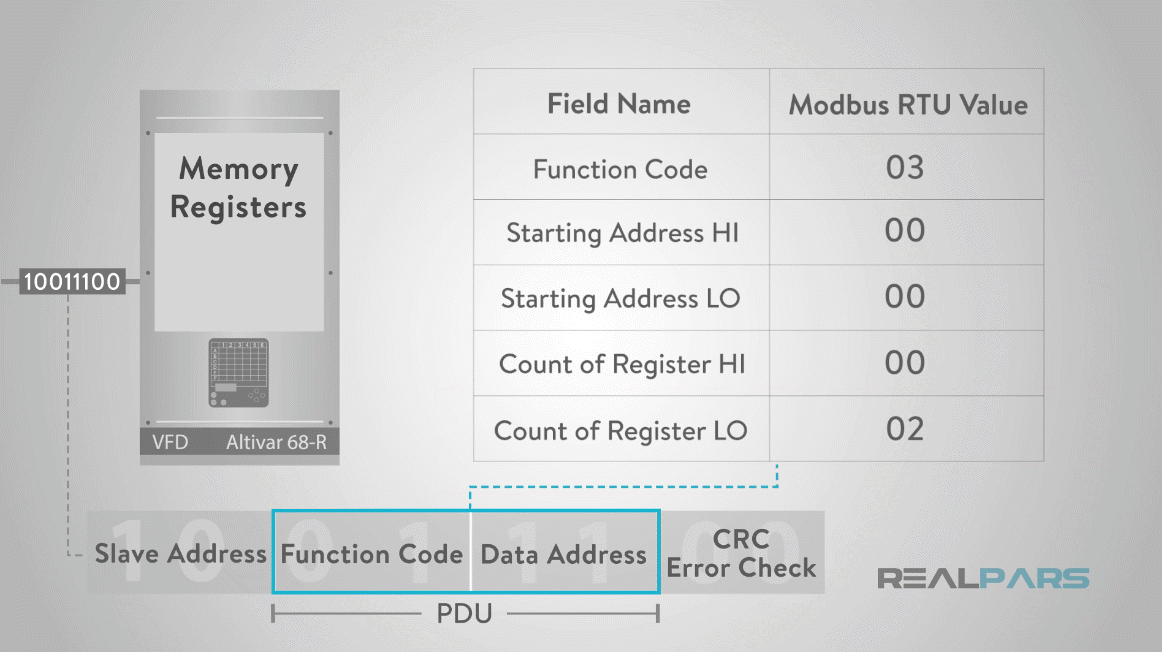 How does Modbus Communication Protocol Work?   RealPars