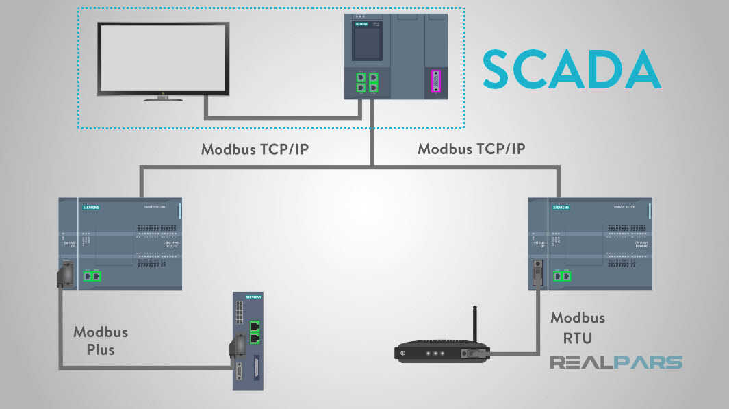 What is Modbus? | RealPars