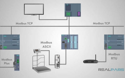 What is Modbus?