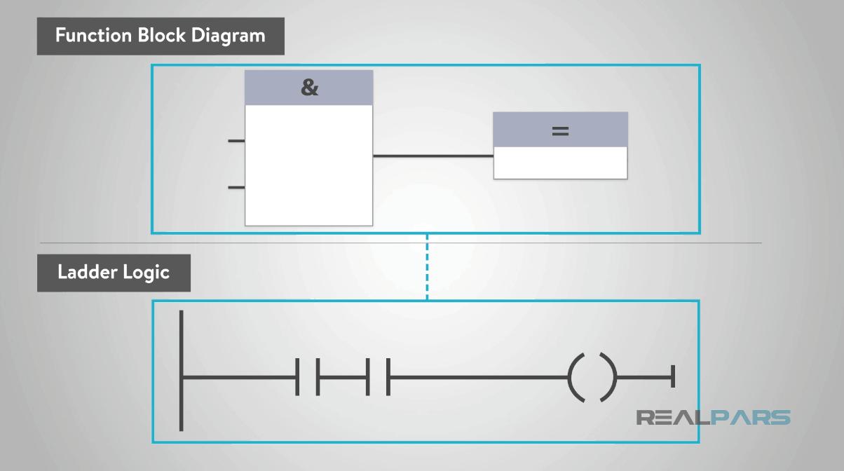 Function Block Diagram - Get Rid Of Wiring Diagram Problem