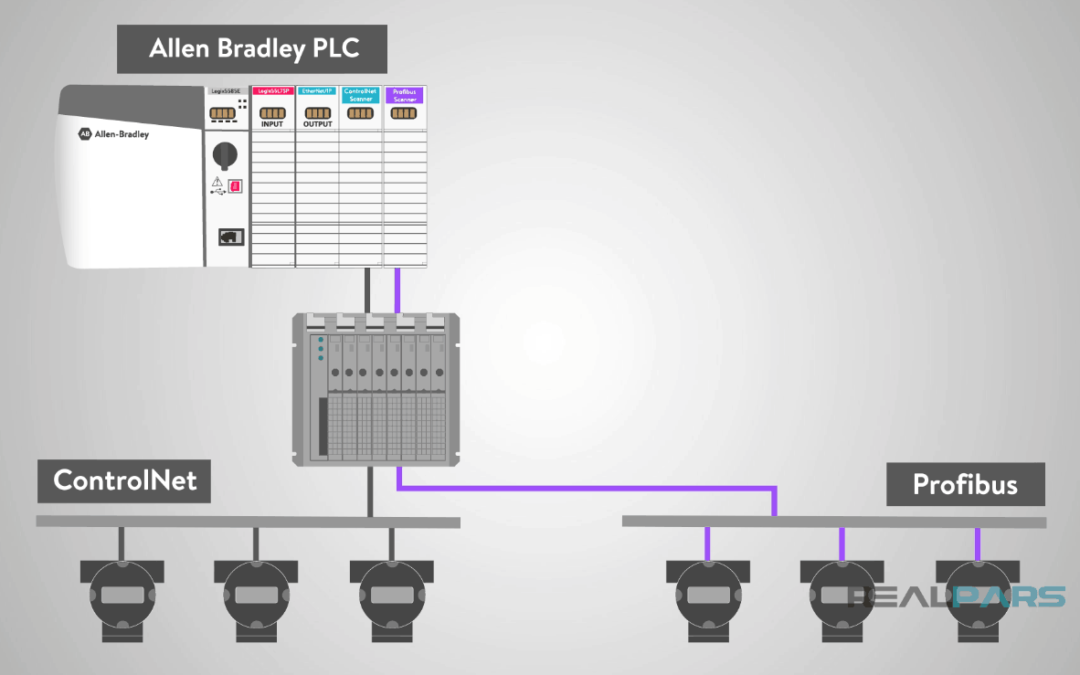 EtherCAT as Fieldbus Archives | PLC Programming Courses for