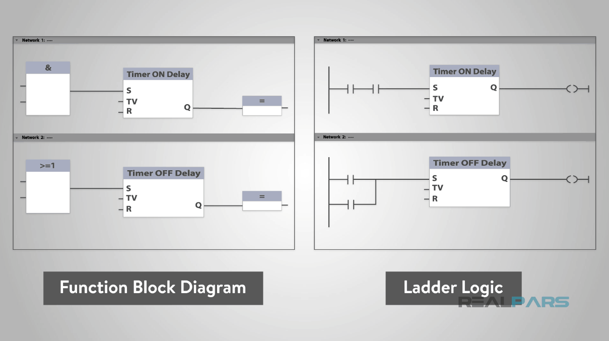 What Is The Difference Between Ladder Logic Function Block Diagrams Realpars