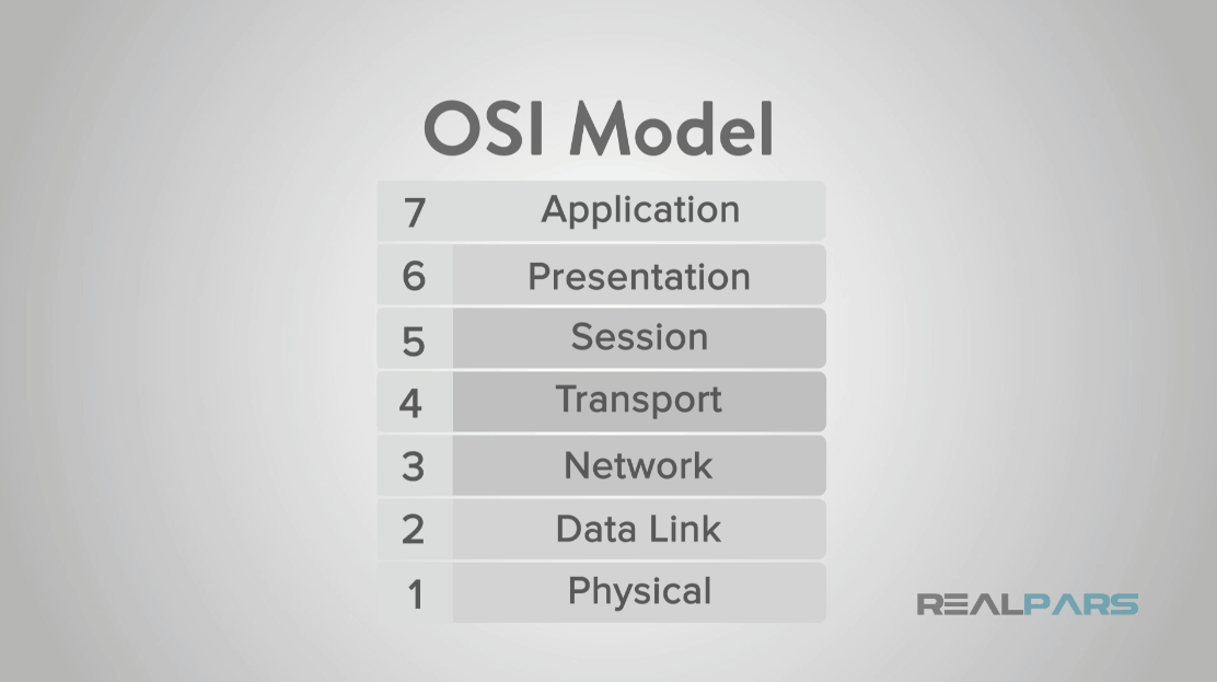 What is OSI Model? | RealPars