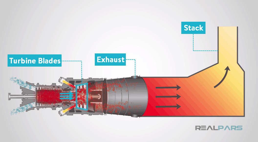 What is a Gas Turbine? (For Beginners) | RealPars