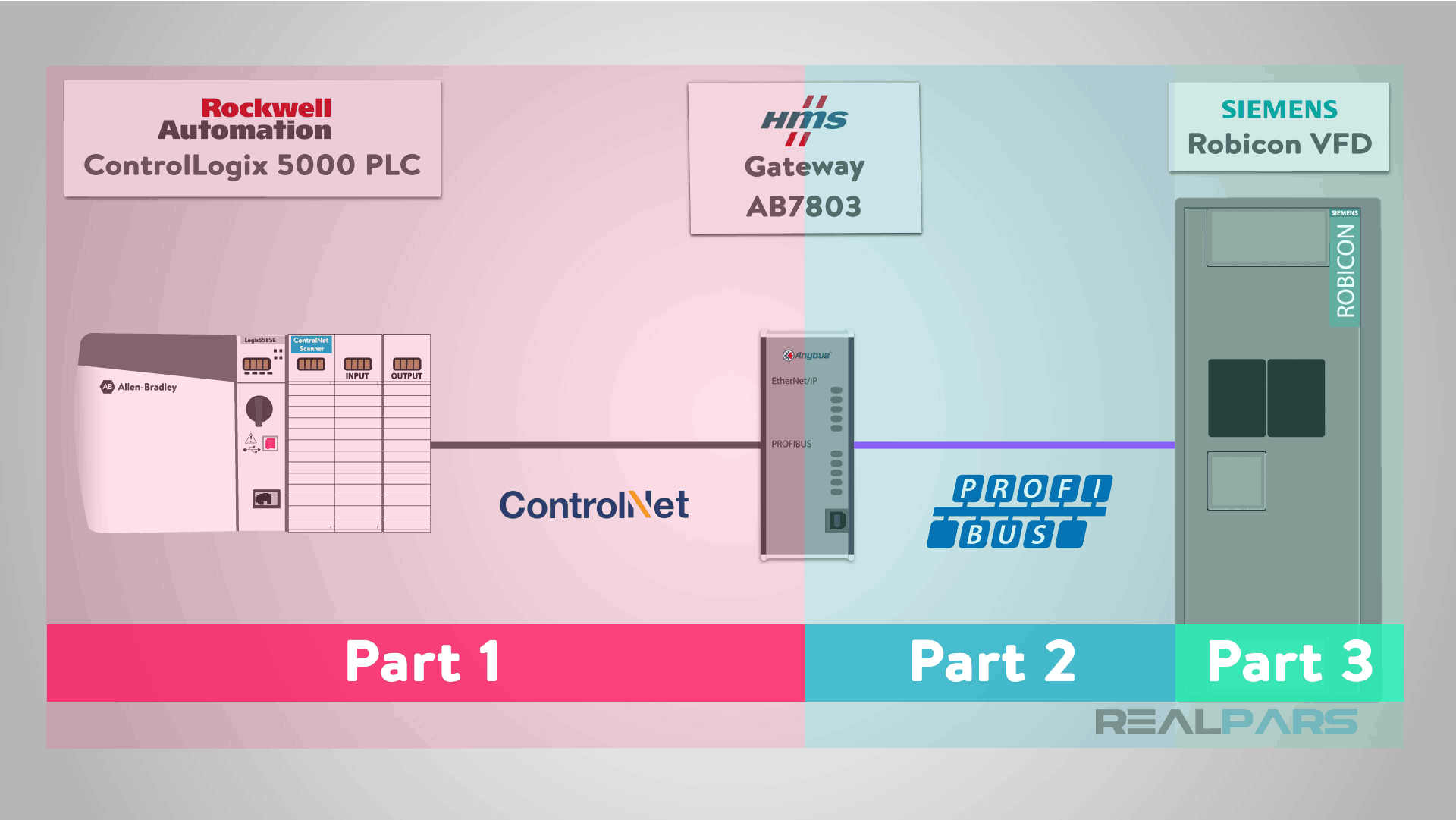 How to Control a VFD with a PLC - Part 1 (ControlLogix 5000