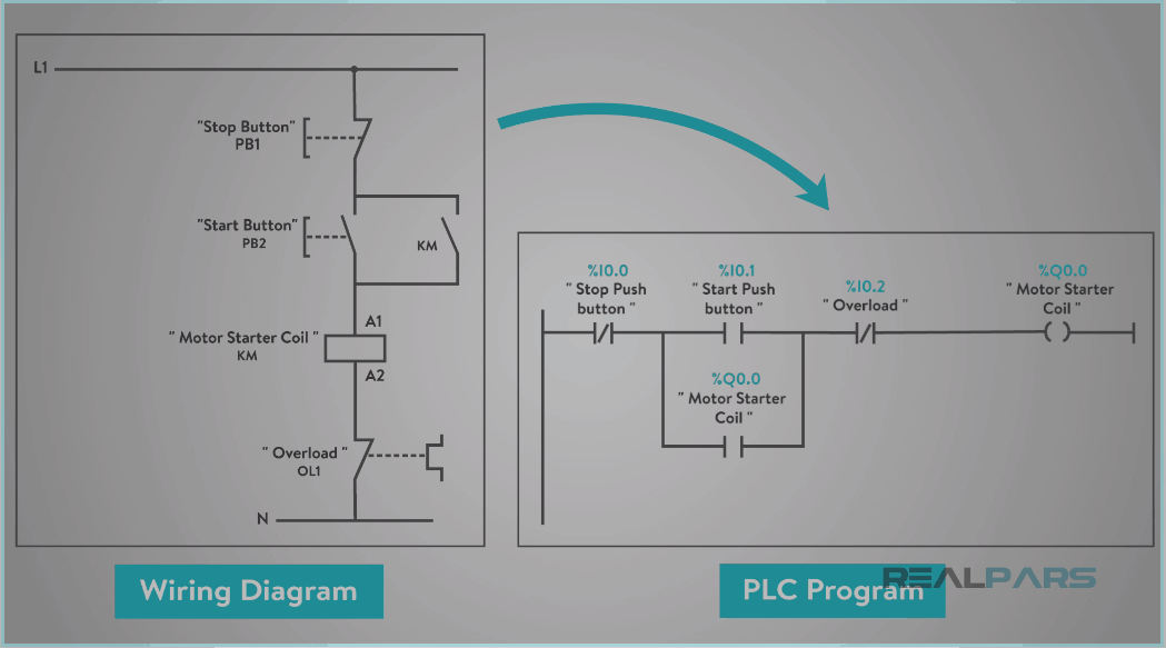 How to Convert a Basic Wiring Diagram to a PLC Program | RealPars Motor Starter Overload Wiring Diagrams on phase wiring diagrams, fire detection wiring diagrams, voltage wiring diagrams, ground fault wiring diagrams,