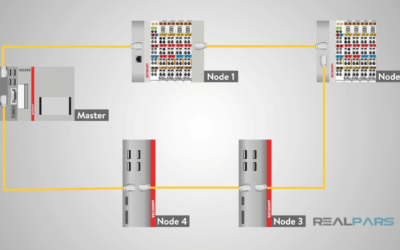 What is EtherCAT?