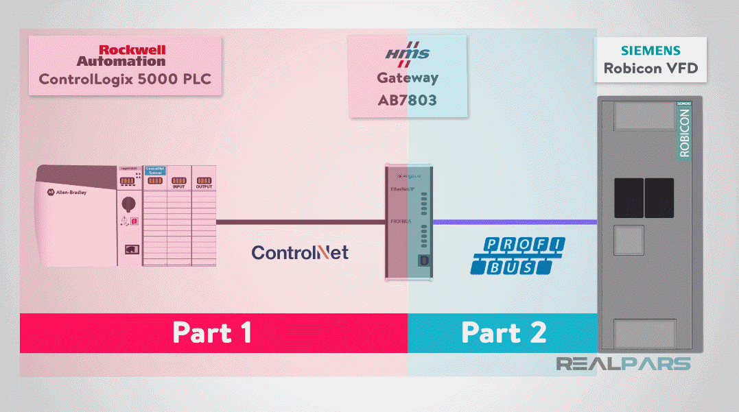 How to Control a VFD with a PLC – Part 2 (HMS Anybus and Siemens Robicon)