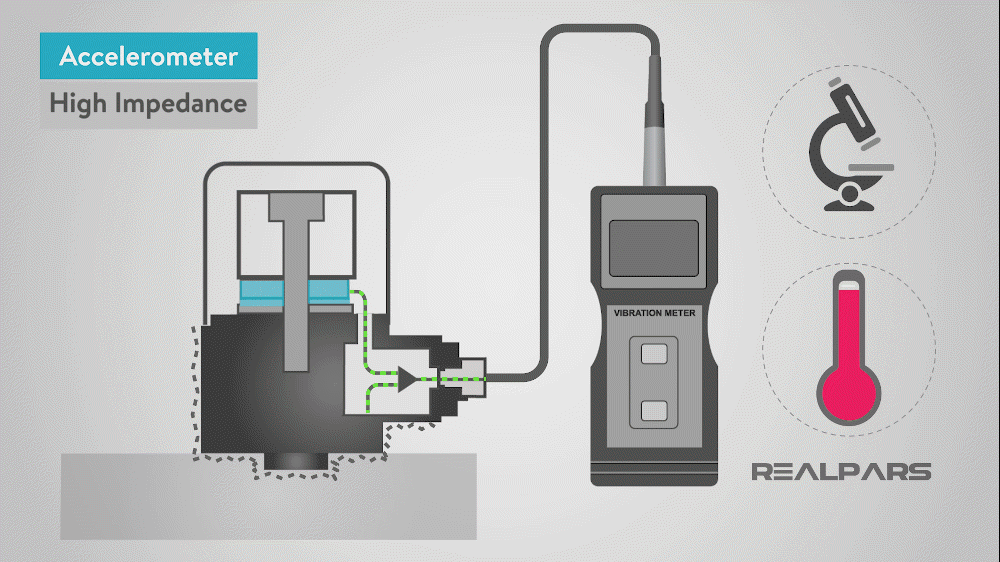 What is a Vibration Sensor? | Types of Vibration Sensors