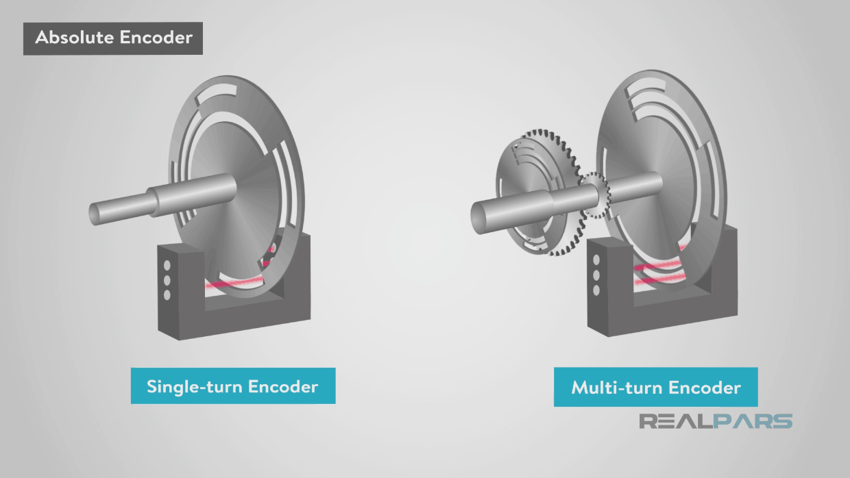 What is the Difference between Absolute and Incremental Encoders
