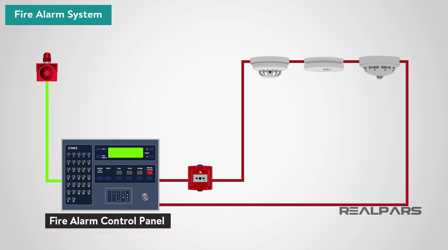 What Is A Fire Alarm System Fire Detection System Realpars
