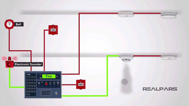 Yangın alarm sistemi nedir? Yangın alarm sistemi çeşitleri 11