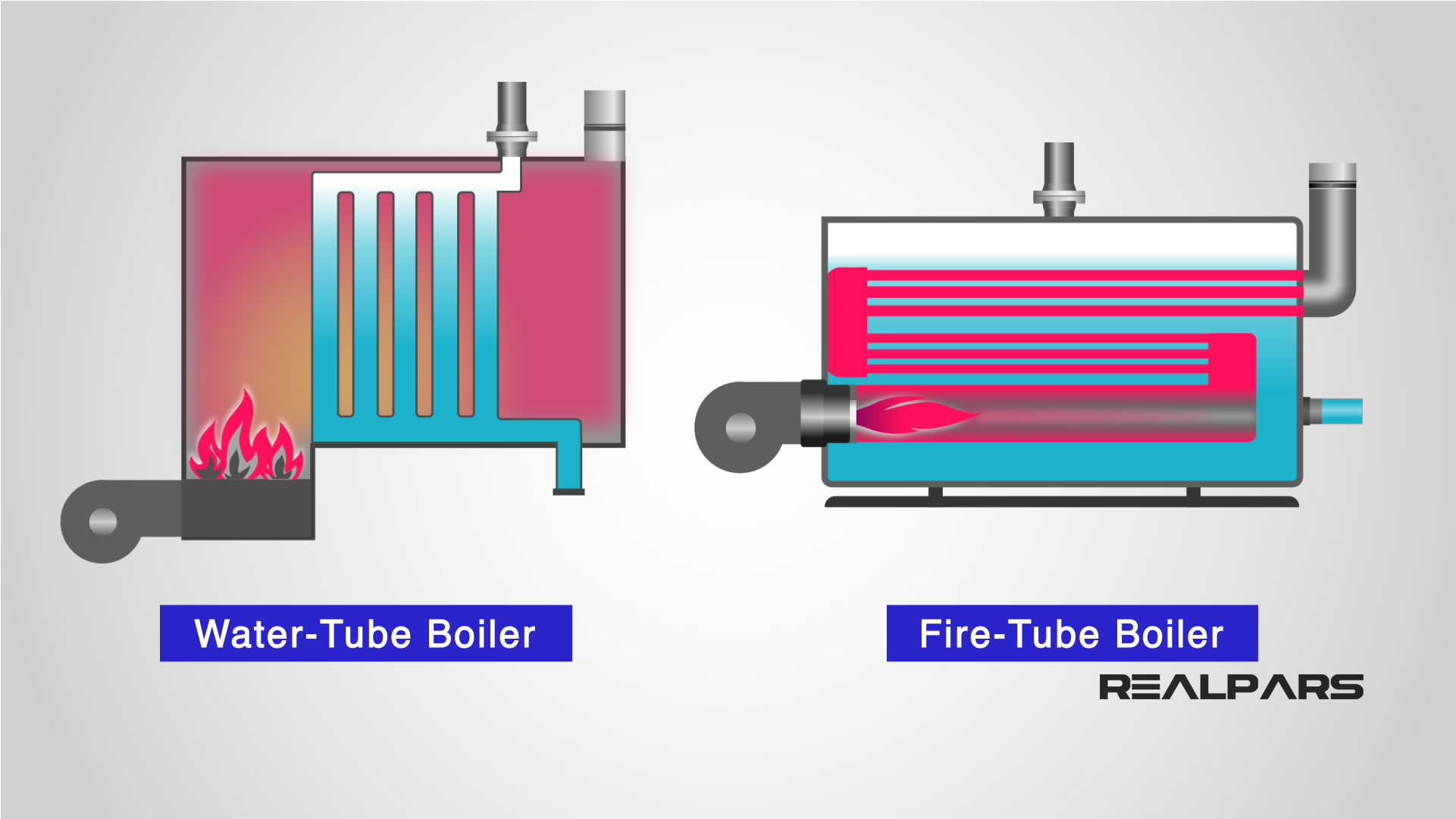 What Is A Boiler And How Does It Work