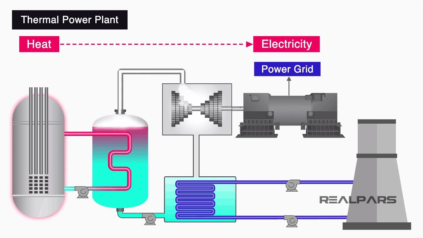 thermal power plant overview diagram what is a power plant and how does it work  realpars  what is a power plant and how does it