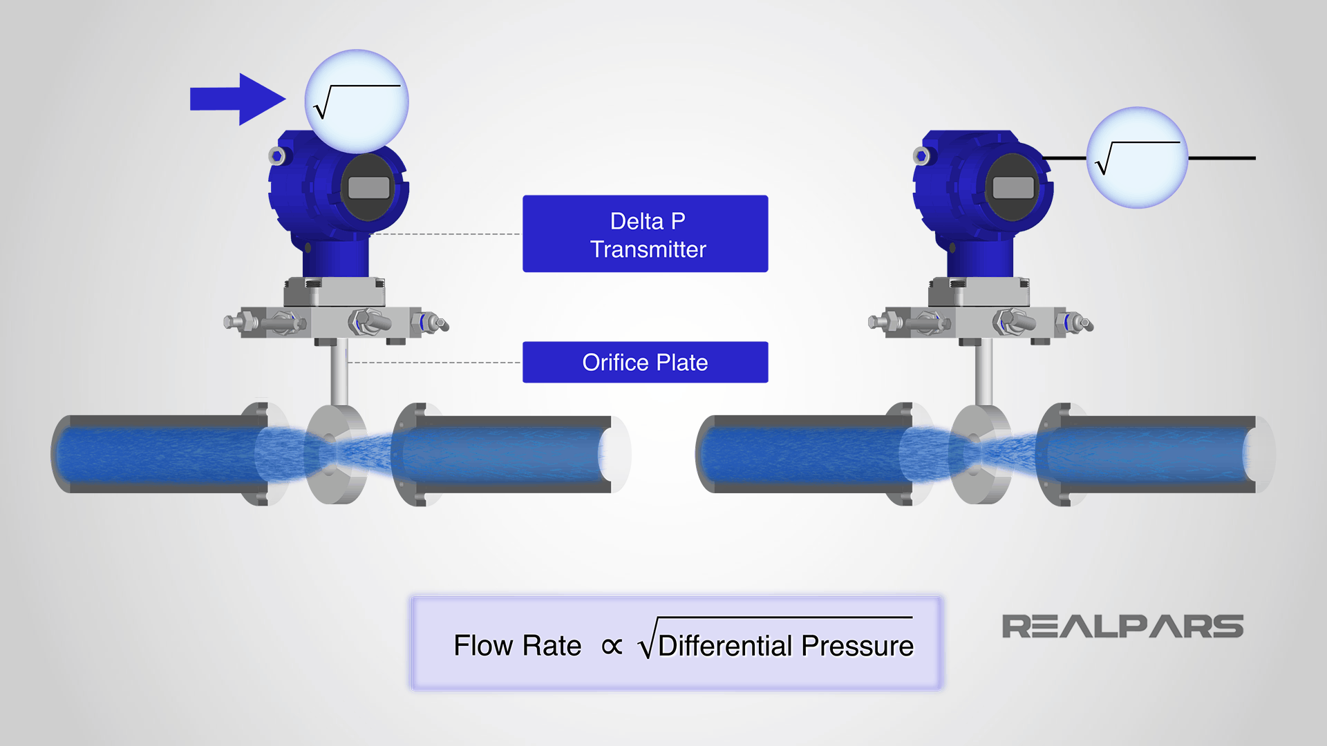 DP Flow Measurement