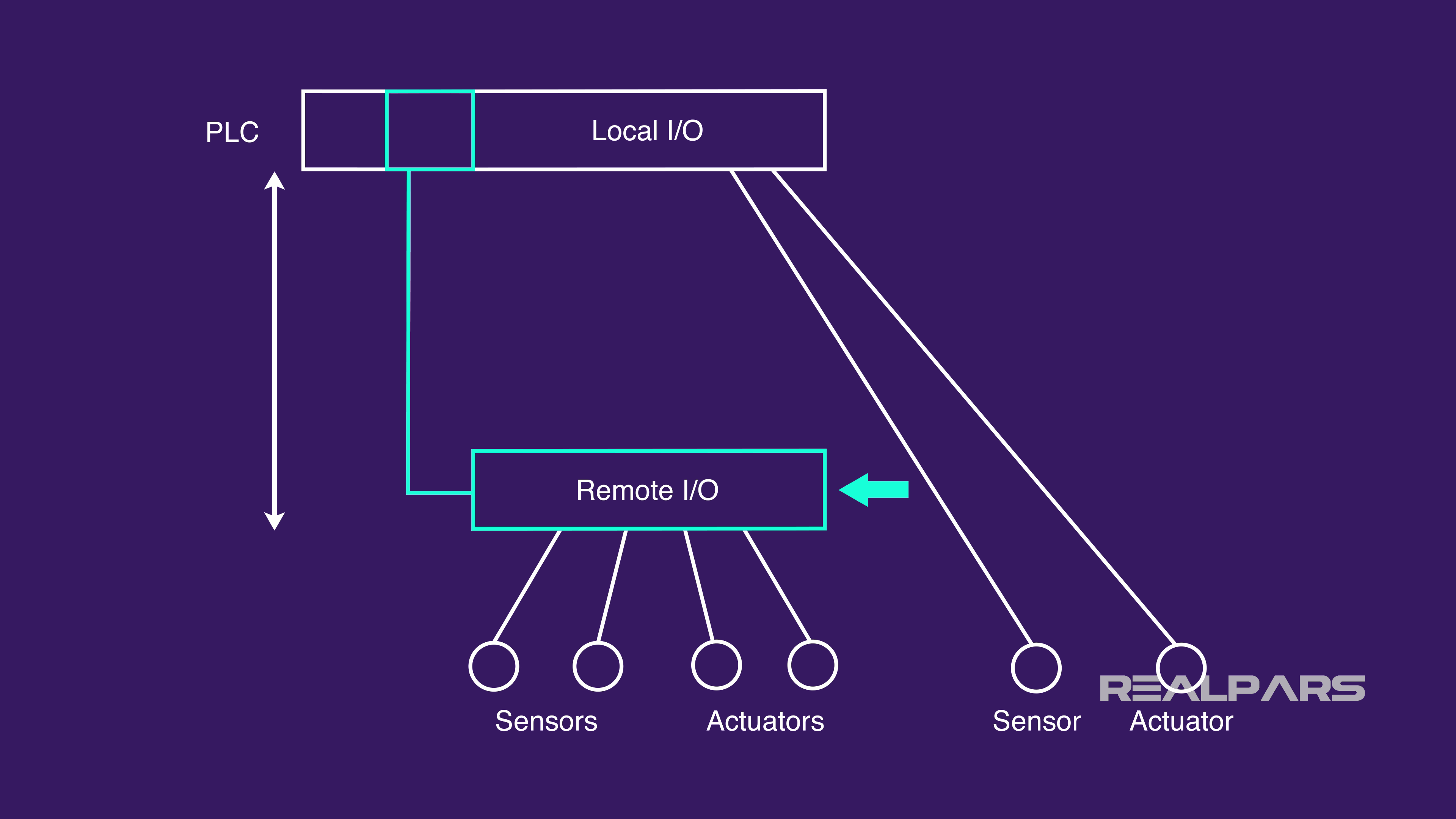 What is Remote I/O? | Remote I/O for PLC | RealPars