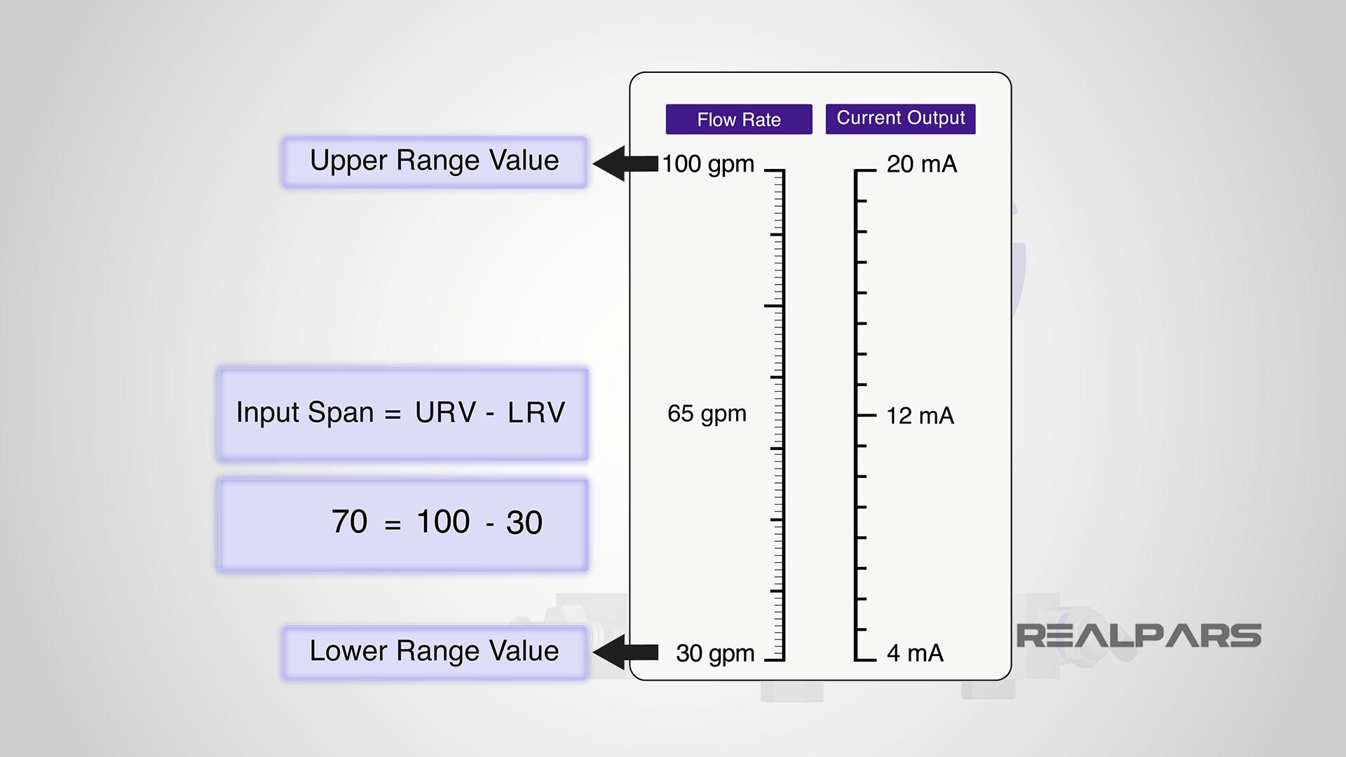 Transmitter Input Span