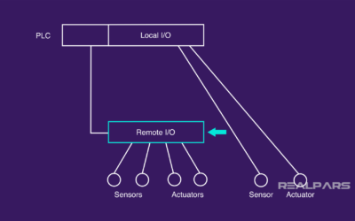 What is Remote I/O?