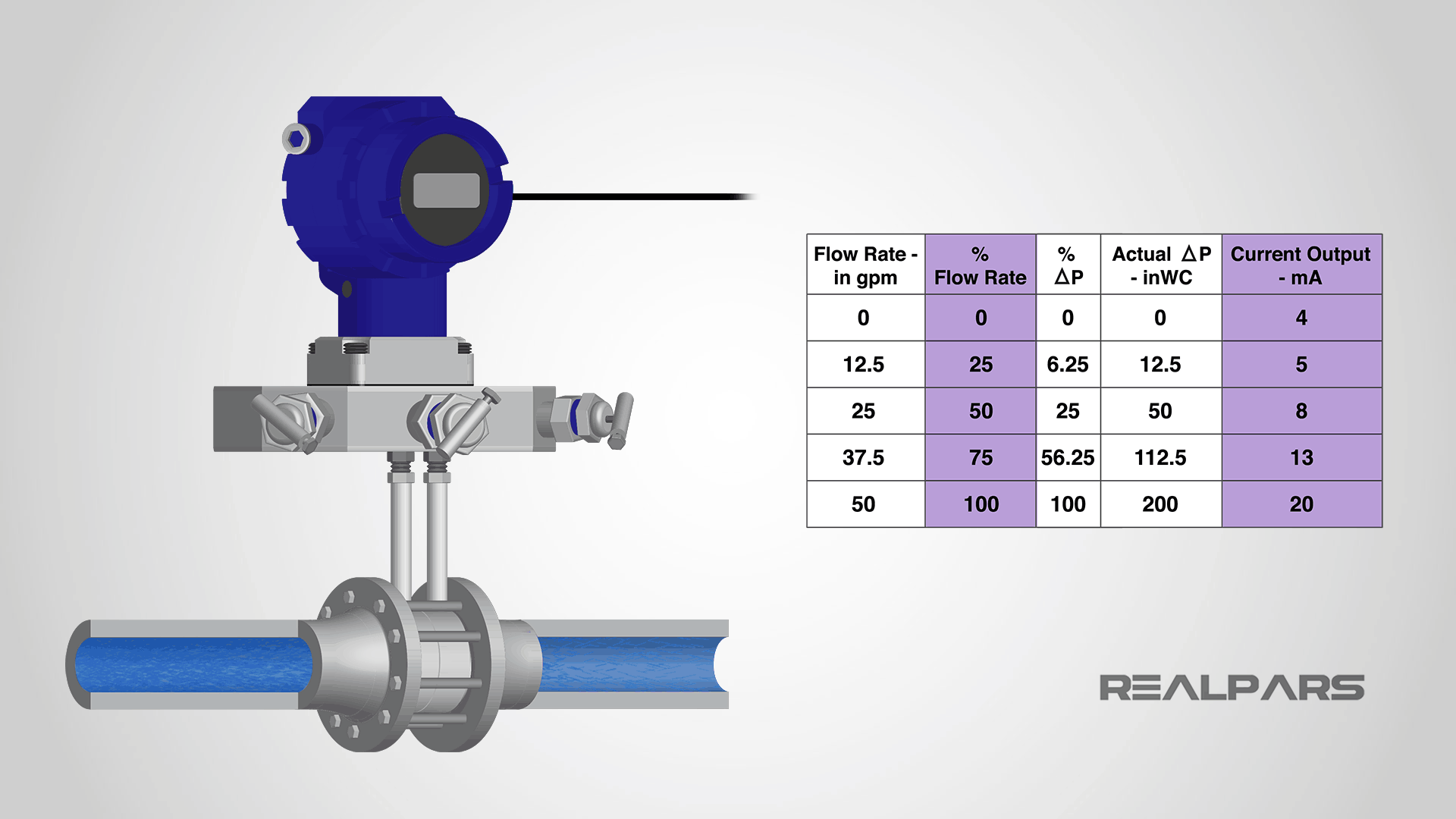 Flow transmitter calibration chart