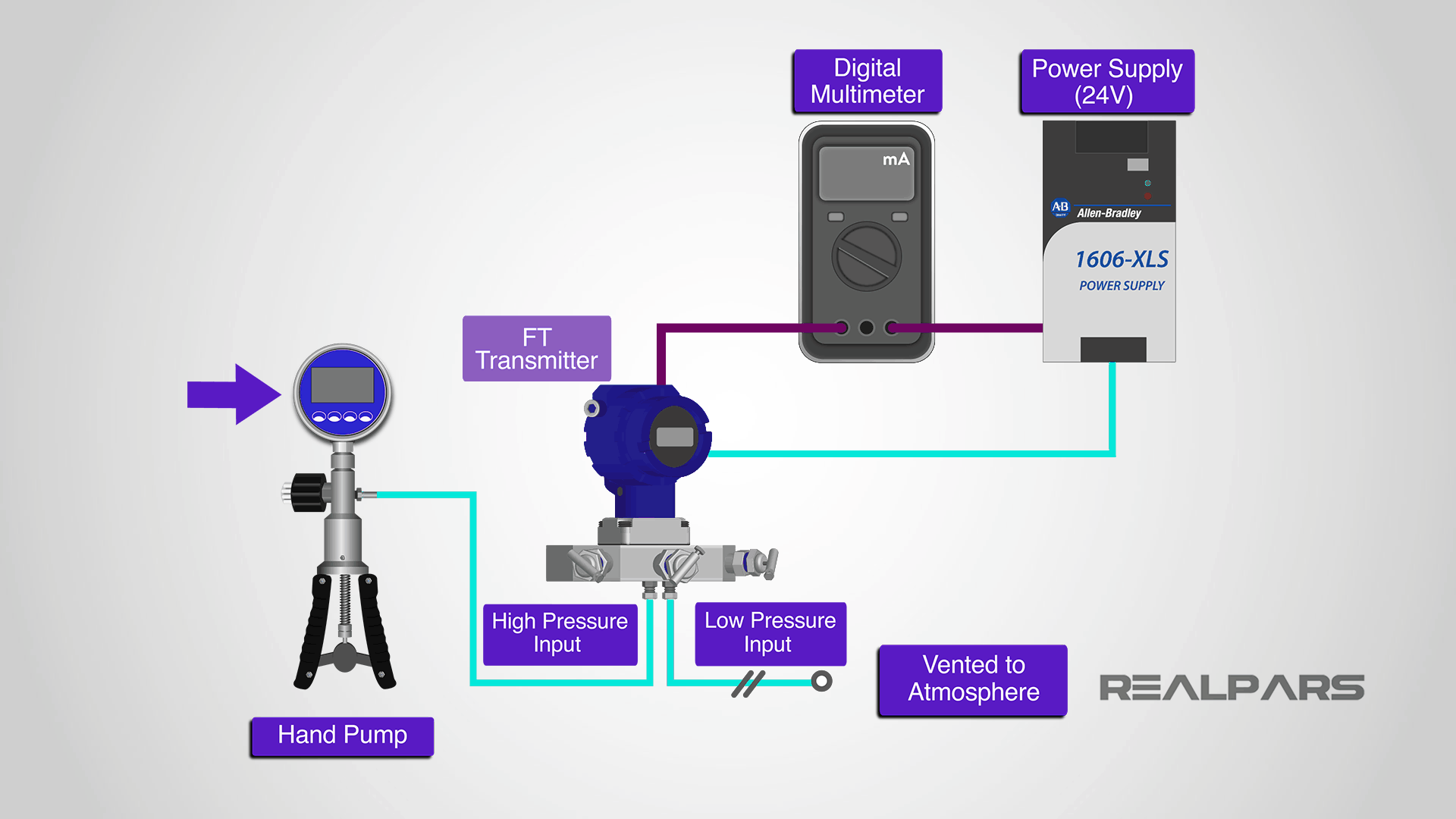 Flow transmitter calibration setup