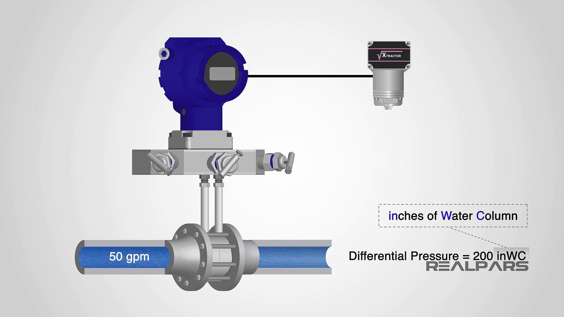 Inches of water column pressure unit
