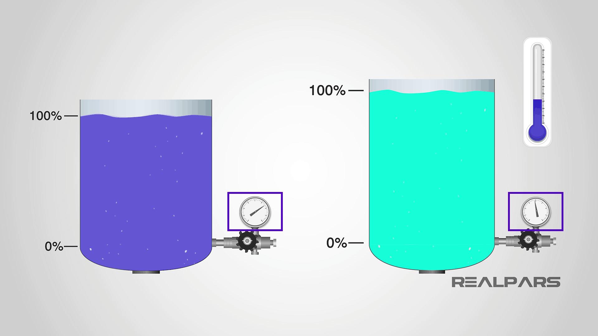 Pressure related parameters