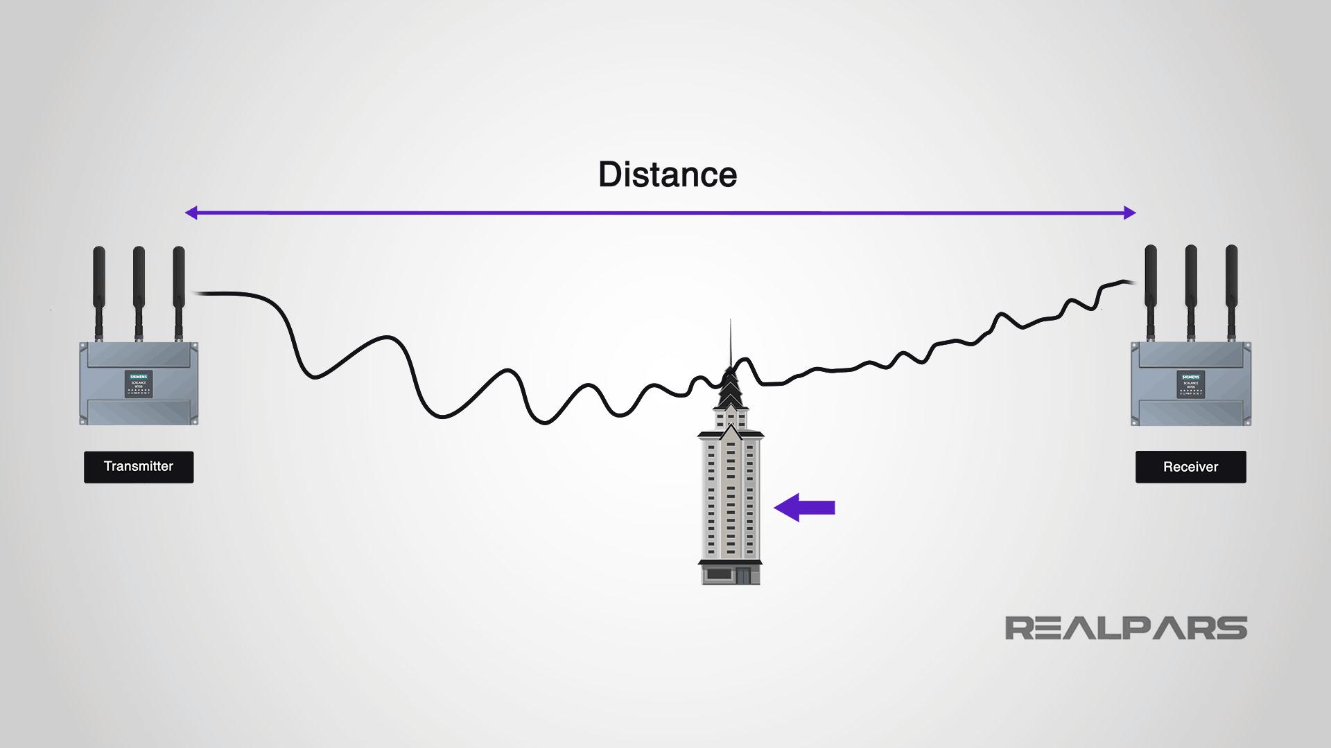 Signal transmission