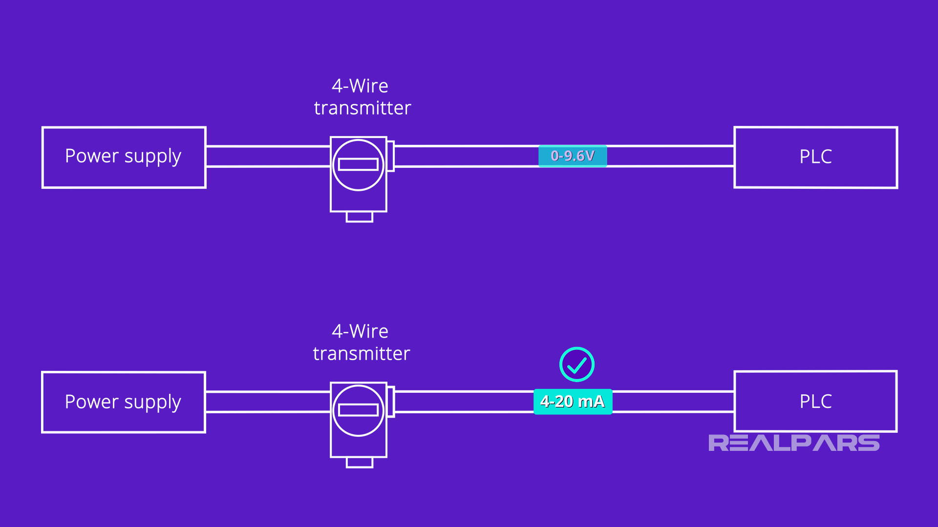 voltage output vs. current output of transmitter