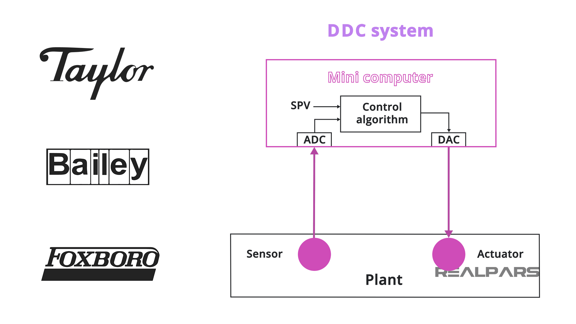 Direct Digital Control or DDC System