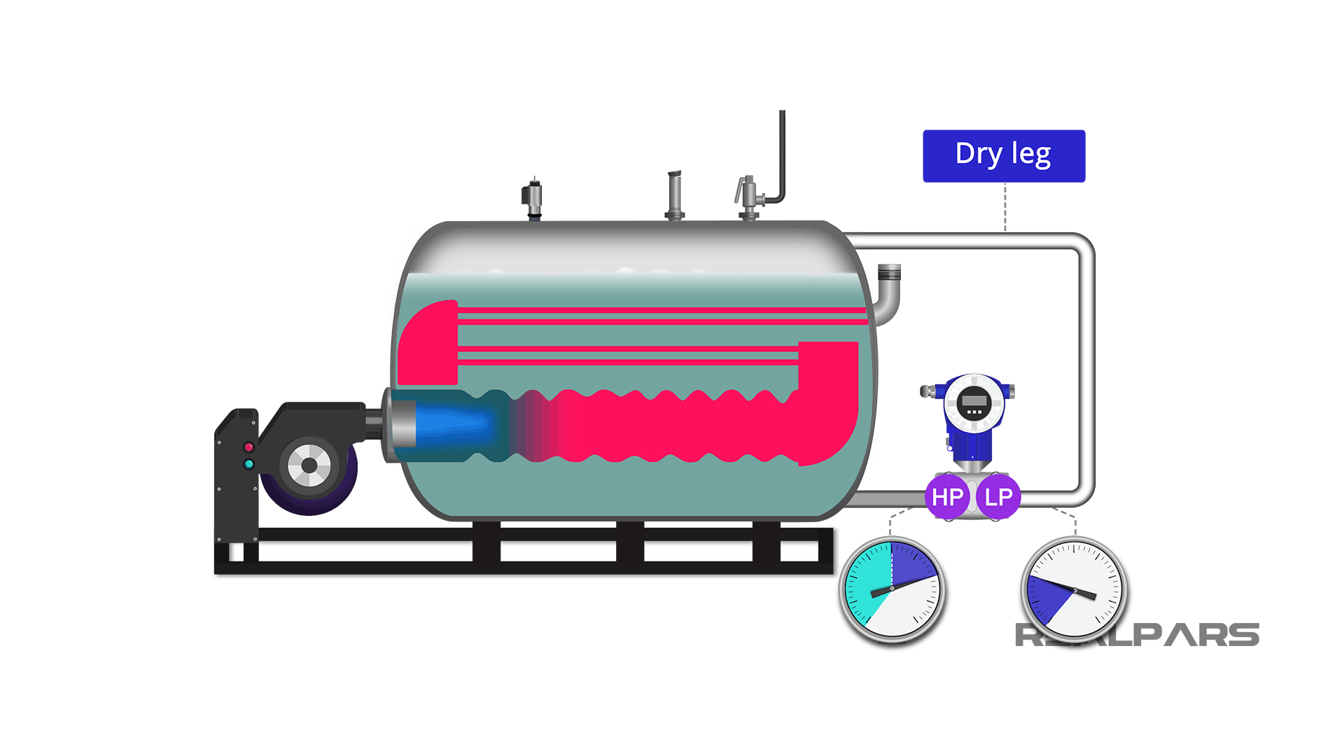 Dry Leg System